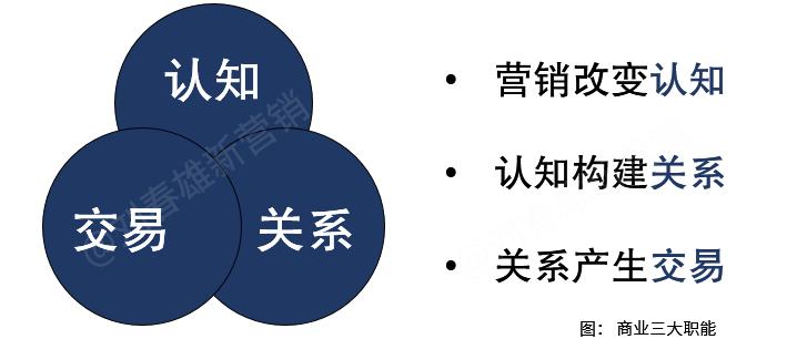 数字化改变营销之3:渠道四大数字化平台,经销商四大选项