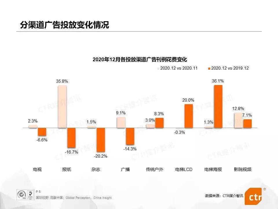2021年中国广告媒体发展六大趋势插图(3)