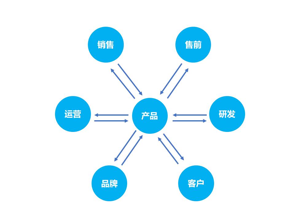 【万字长文】深度解析创业公司如何打造产品管理体系