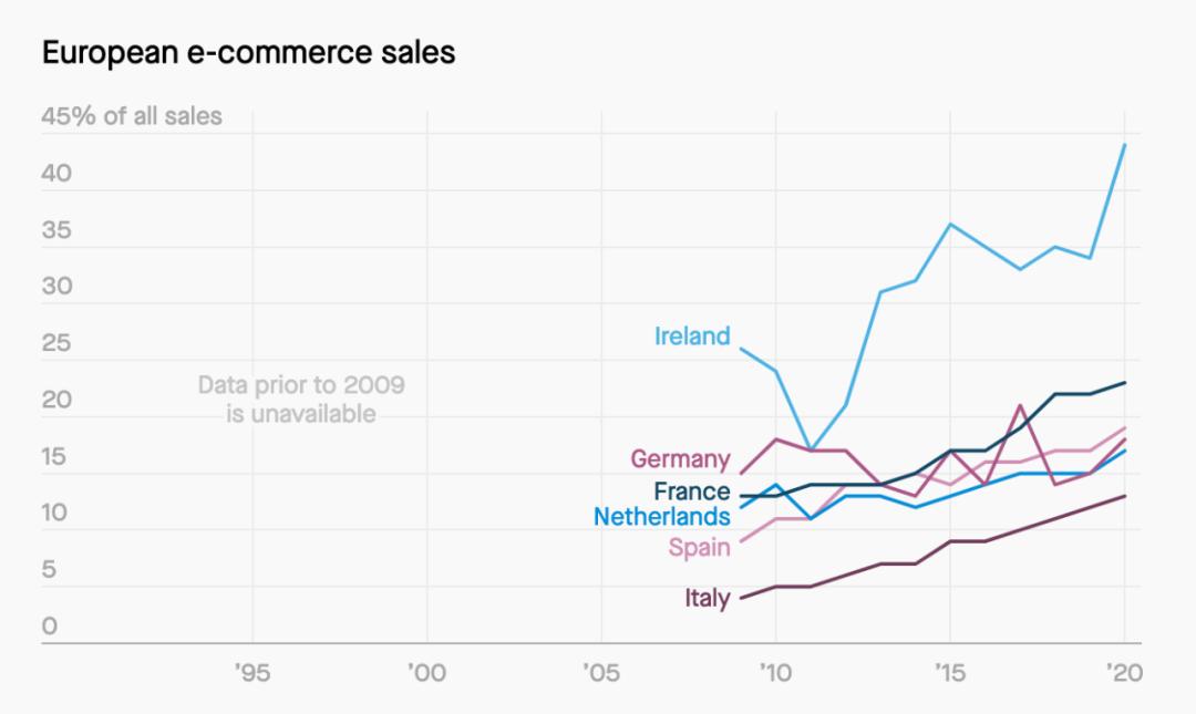 从卖书到好莱坞——图解亚马逊这26年