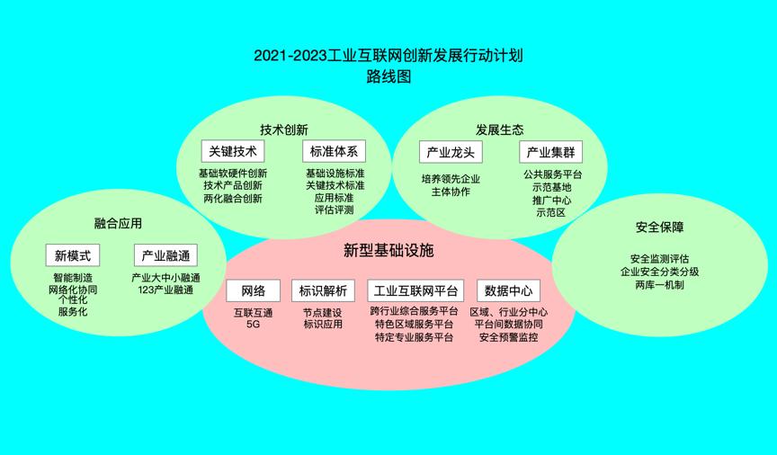 区块链促进工业互联网创新发展 (2021-2023)插图