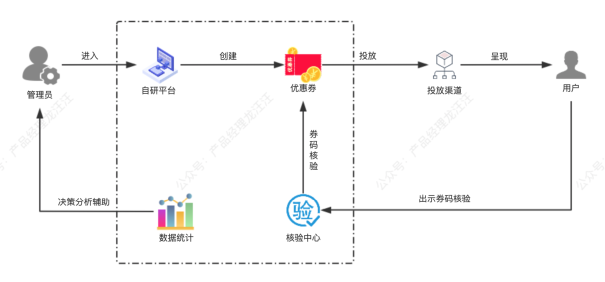[技能篇]从微信卡包的产品逻辑来看产品经理的抽象性思维
