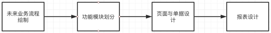 SaaS产品设计,从0到1案例实操