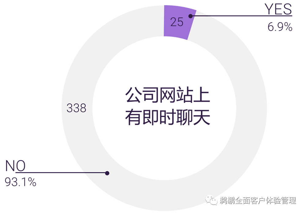 译体验|GetJenny:2020 数字客户体验趋势报告