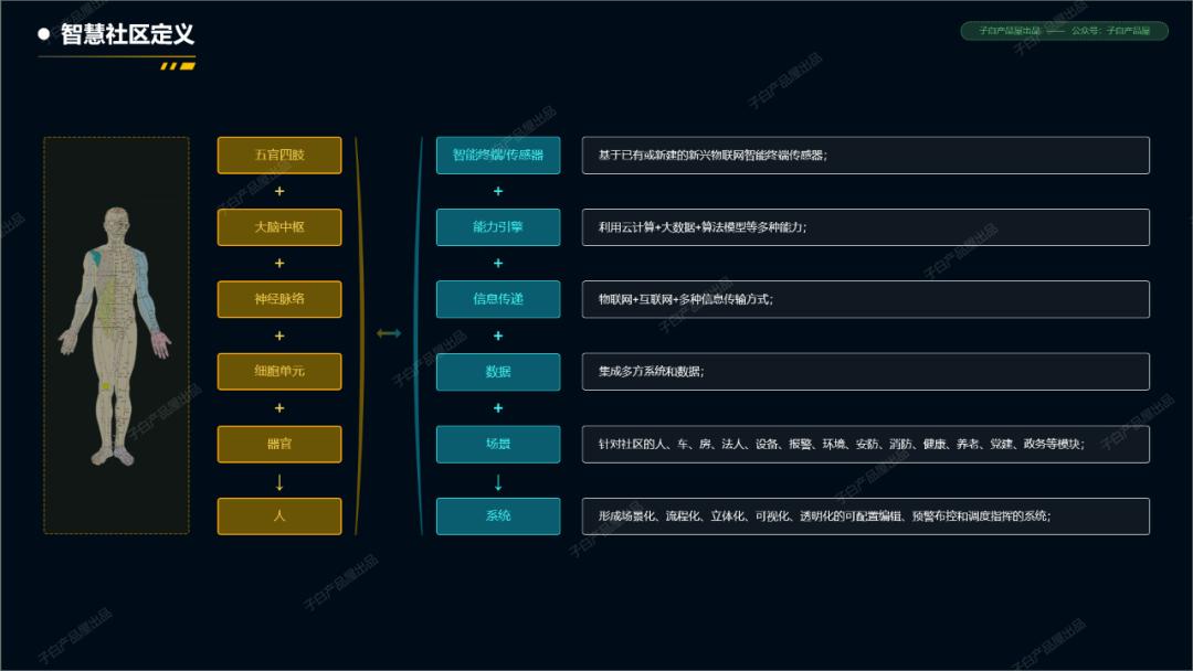从智慧社区产品入手阐述ToG产品的一些设计要点