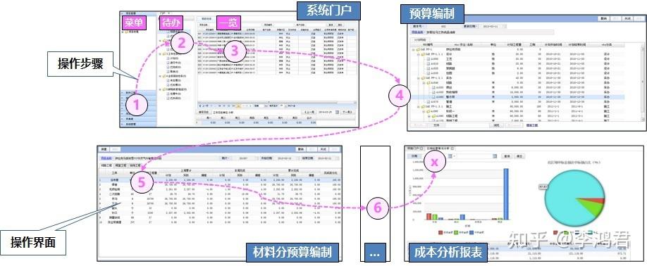 软件开发质量的双保险 — 3.应用设计验证与应用用例