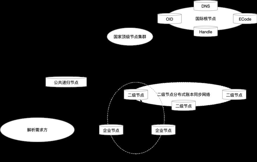 区块链促进工业互联网创新发展 (2021-2023)插图(1)