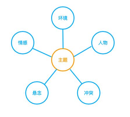 让普通人快速提升的结构化表达插图(8)