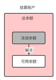 账户系统设计从入门到精通