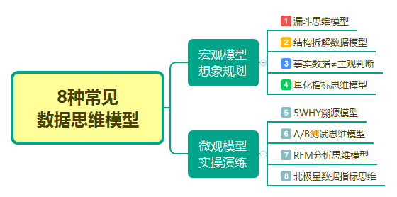 8种数据思维模型及案例分享