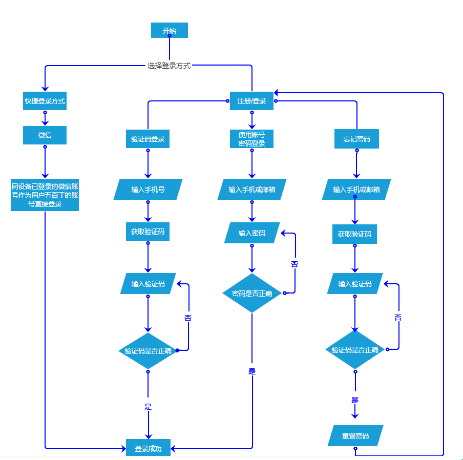 "PRD:倒推""五百丁简历""App产品需求文档插图(17)"