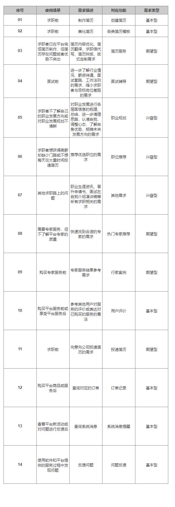 "PRD:倒推""五百丁简历""App产品需求文档插图(8)"