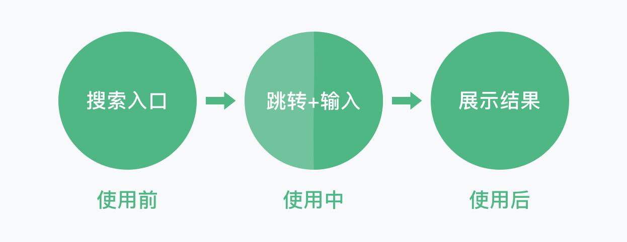 从结构、类型和状态3个方面,帮你掌握搜索框设计插图1