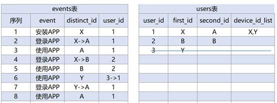 产品运营中Oneid的实现—合理标识用户的唯一性