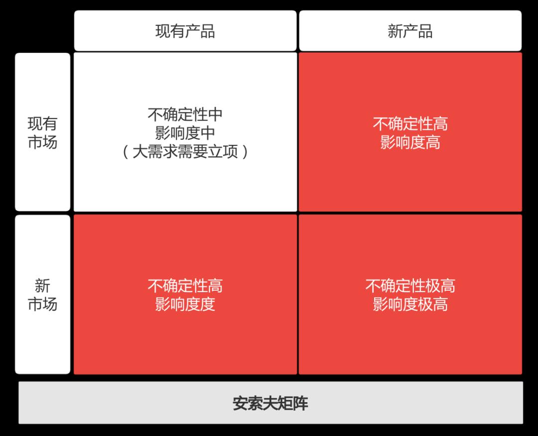 B端产品立项10步走 一文掌握B端产品核心方法论