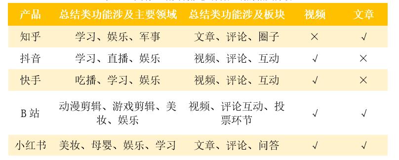 总结类内容平台:产品立项计划书-课代表