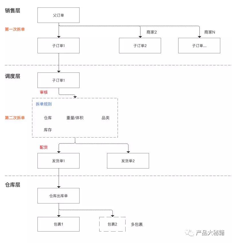 订单系统:订单拆单规则与流程详解
