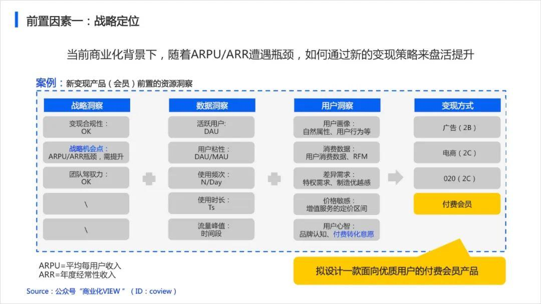 木一:如何从0到1设计产品的商业化策略(以会员产品举例)