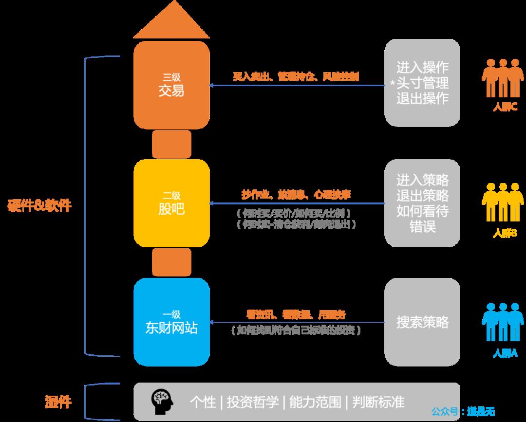 亿级用户平台产品的设计之道(上)