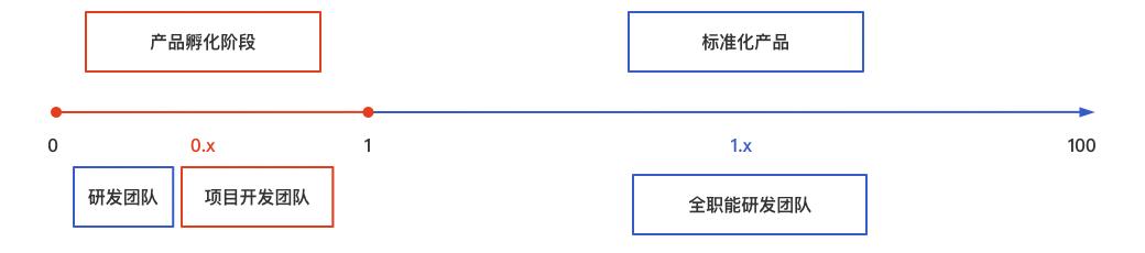 TO B产品从0到1:从项目中走出来