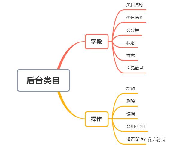商品管理之后台类目、前台类目、店铺分类详解