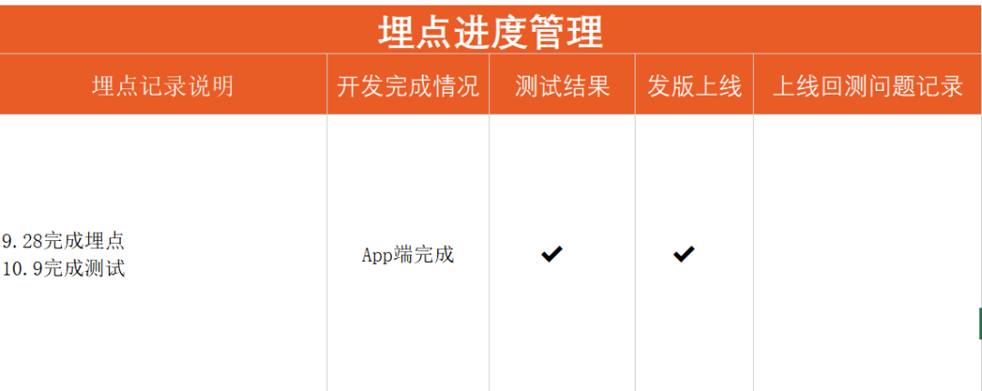 在线教育大数据营销平台实战(二):快速构建数据化运营平台的MVP方案插图5