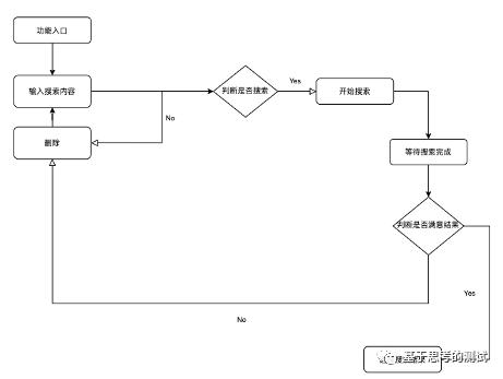 社区化和视频平台化:斗鱼产品功能分析