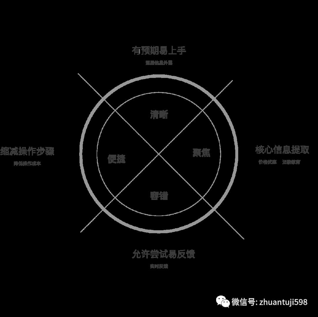 体验之术-如何用数据思维做设计