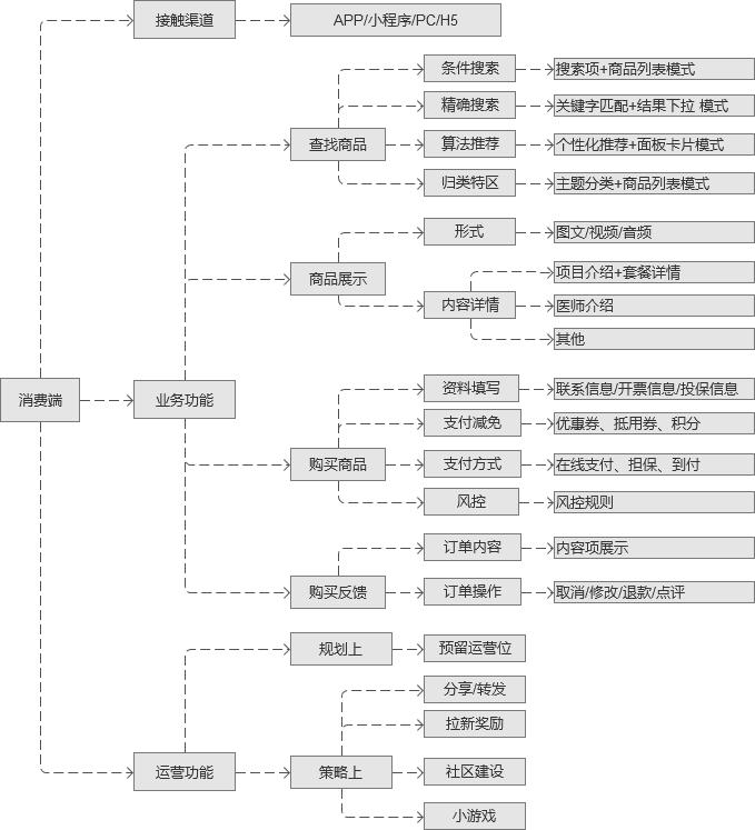 医美供应链产品的回顾及与在线教育供应链产品的类比(图6)