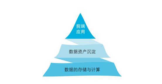 五大管理视角详细解读数据中台