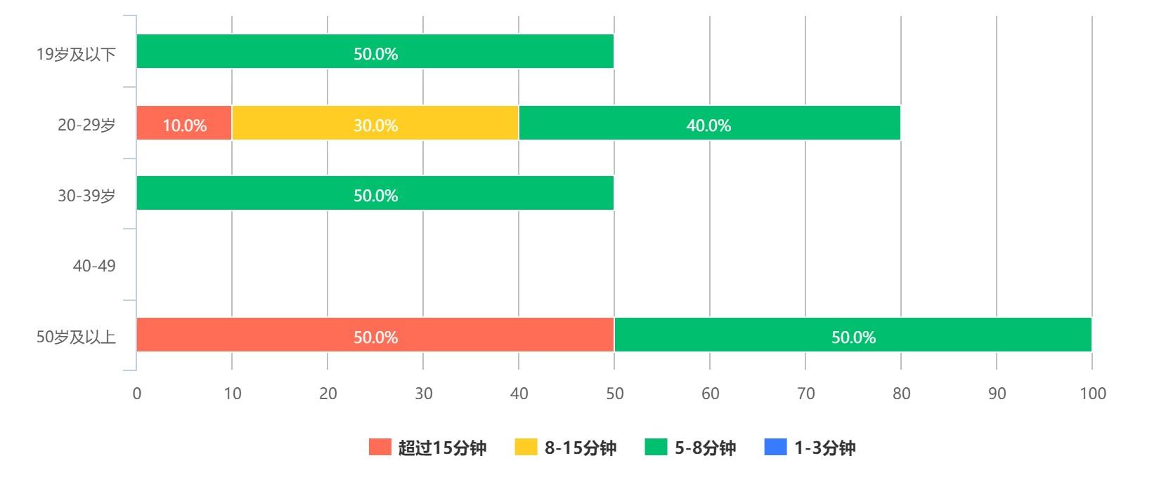 抖音用户分析向:论用户对总结类内容的偏好