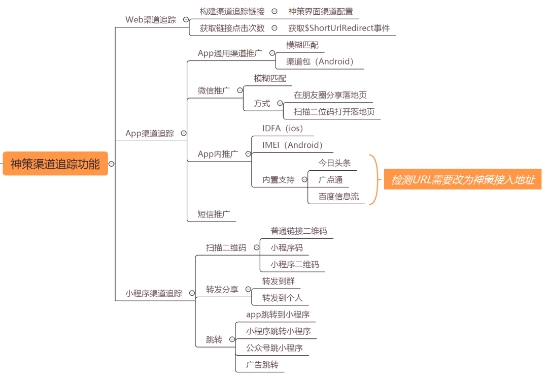 在线教育大数据营销平台实战(二):快速构建数据化运营平台的MVP方案插图