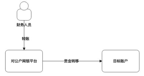 调拨系统设计方法论