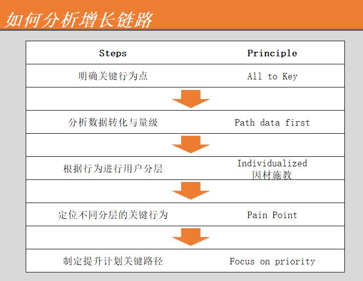 如何根据用户行为,拆解能有效提升转化数据的关键路径?插图