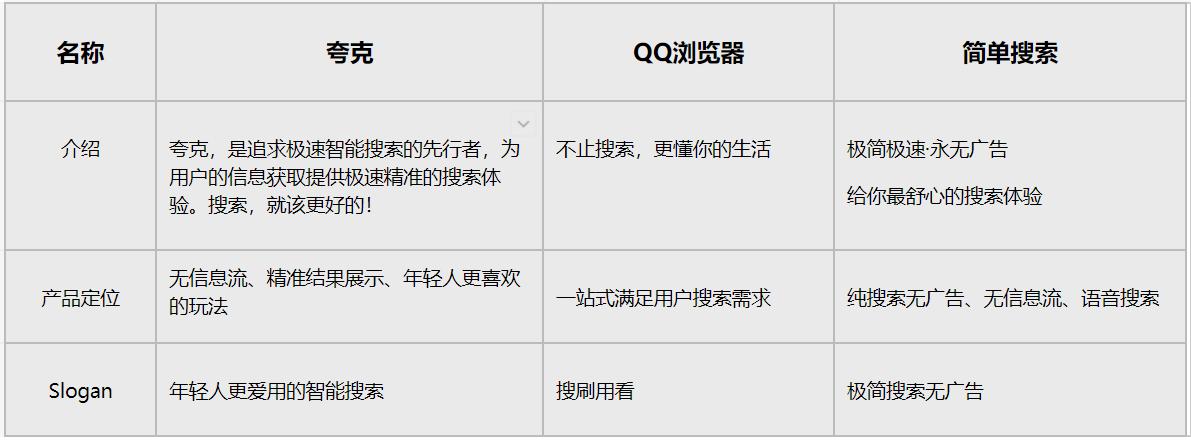 夸克产品运营分析报告