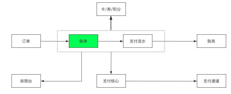 详解|交易核心设计指南