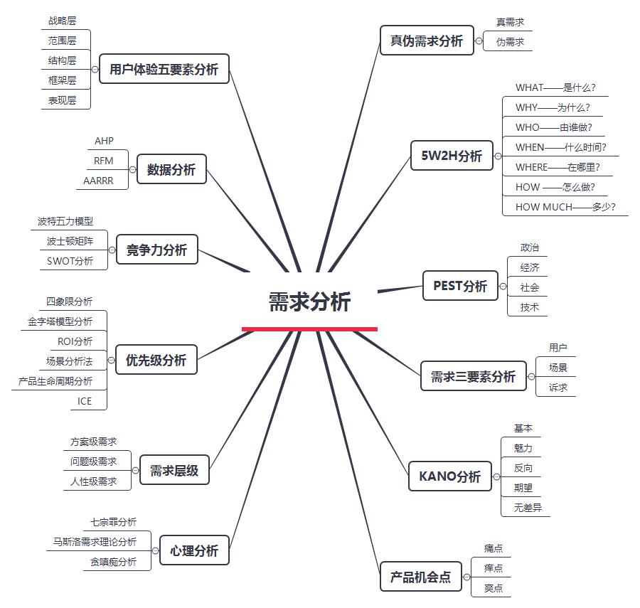 需qiú分析:有层次的分析