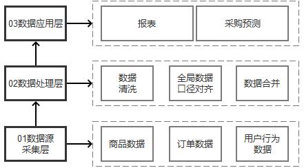 三步拆解一个数据分析体系