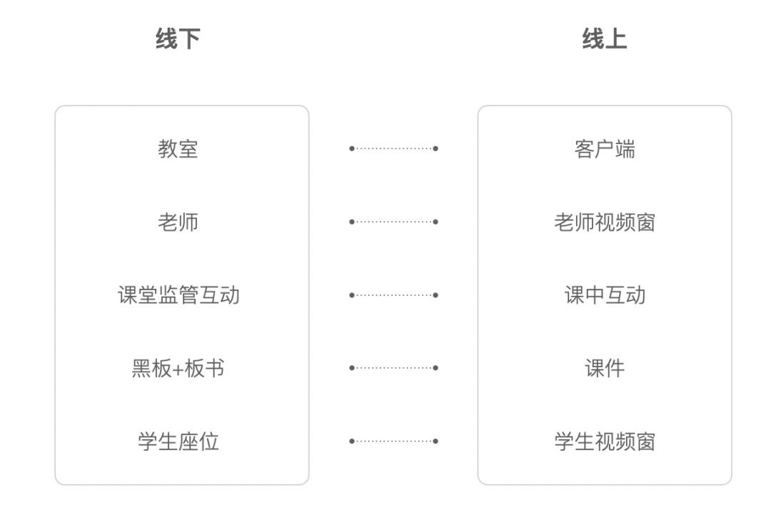 在线教育产品核心体验分析(上)