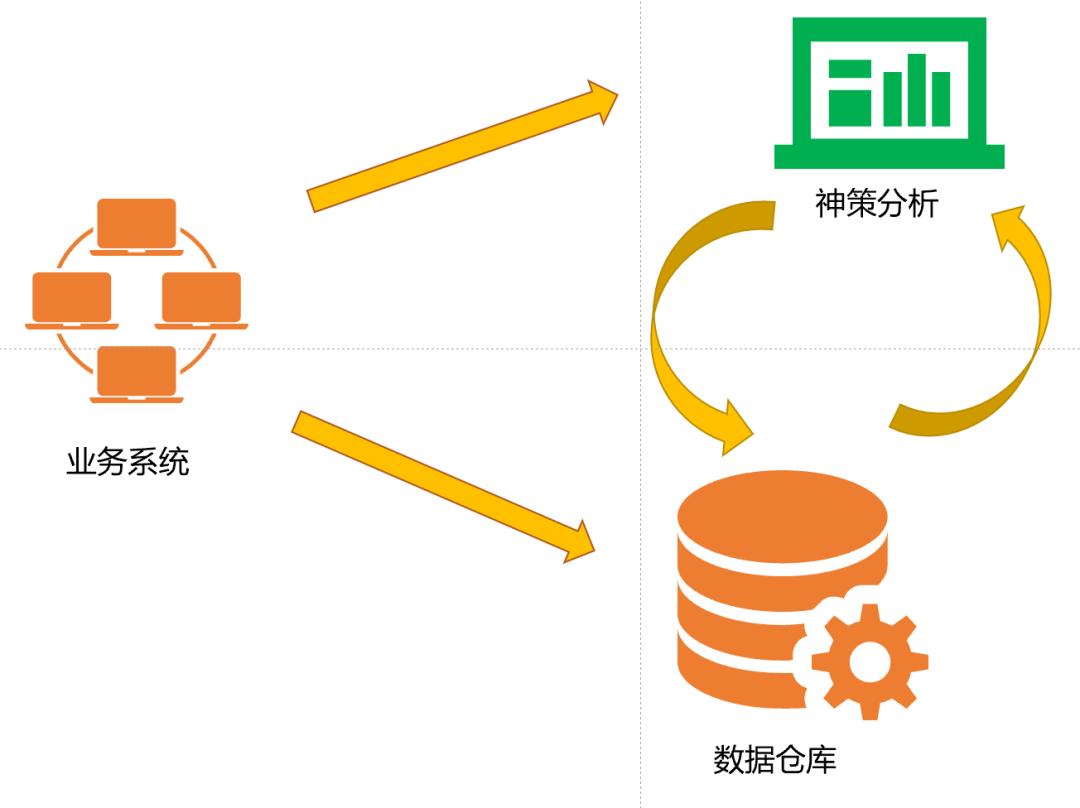在线教育大数据营销平台实战(二):快速构建数据化运营平台的MVP方案插图7
