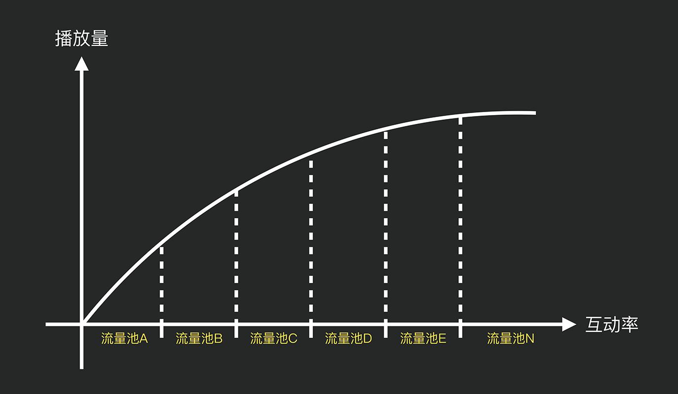 抖音KOL投放增长攻略(抖音广告形式有哪些)