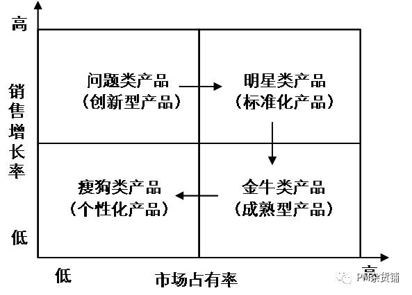 《战略(1):TO B市场分析》