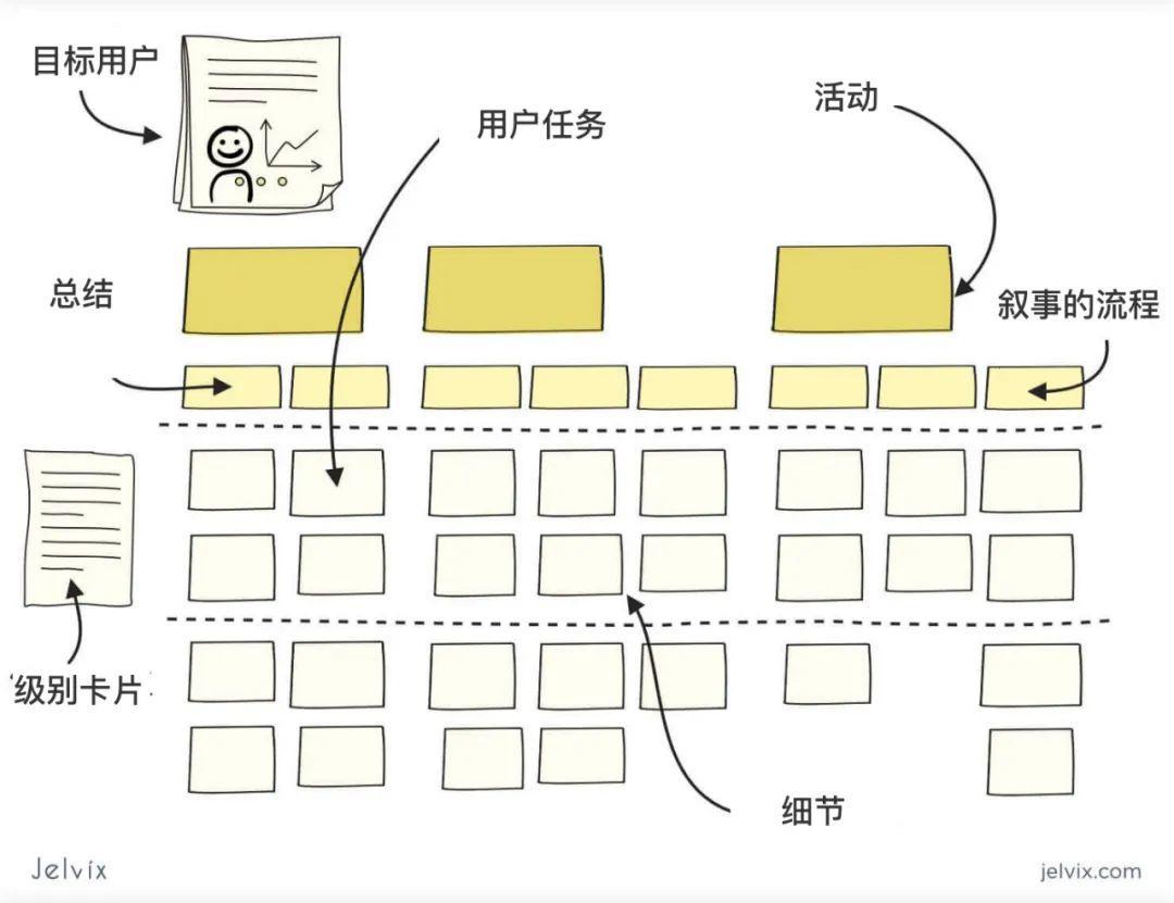 如何制作用户旅程图?这里有一份保姆级教学案例,值得收藏