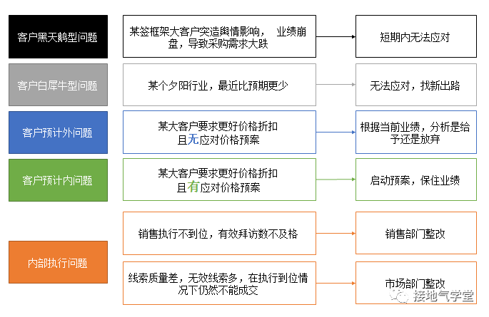 业务预测模型,该怎么搭建?