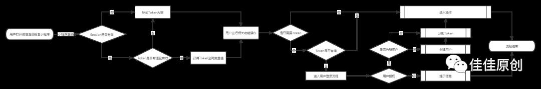 产品经理如何搭建一个微信小程序-分析篇