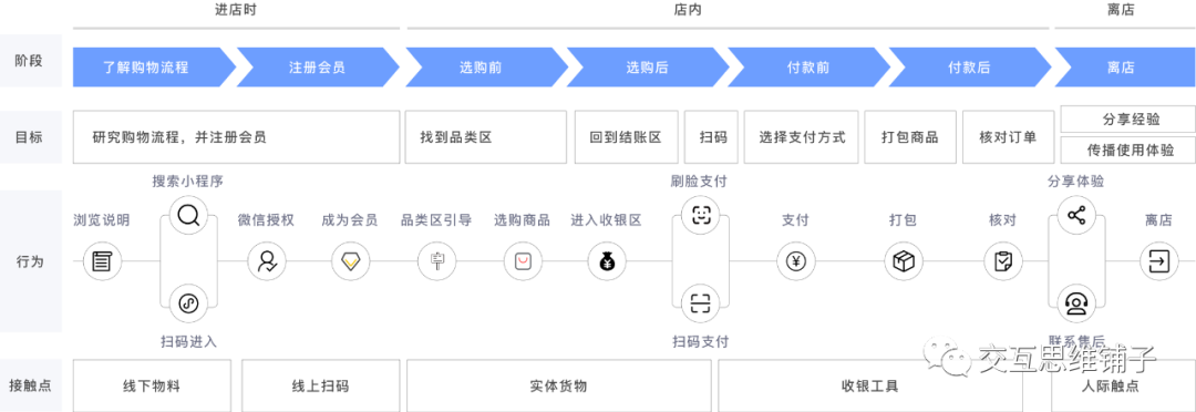 5个关键点画一张清晰的用户体验地图