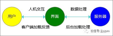 「加载机制」:App和Web分别的加载原理&加载方案设计(4千字)
