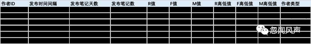 用户分层基础方法:RFM分层实践
