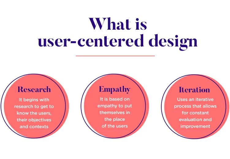 用户体验设计-以用户为中心的设计