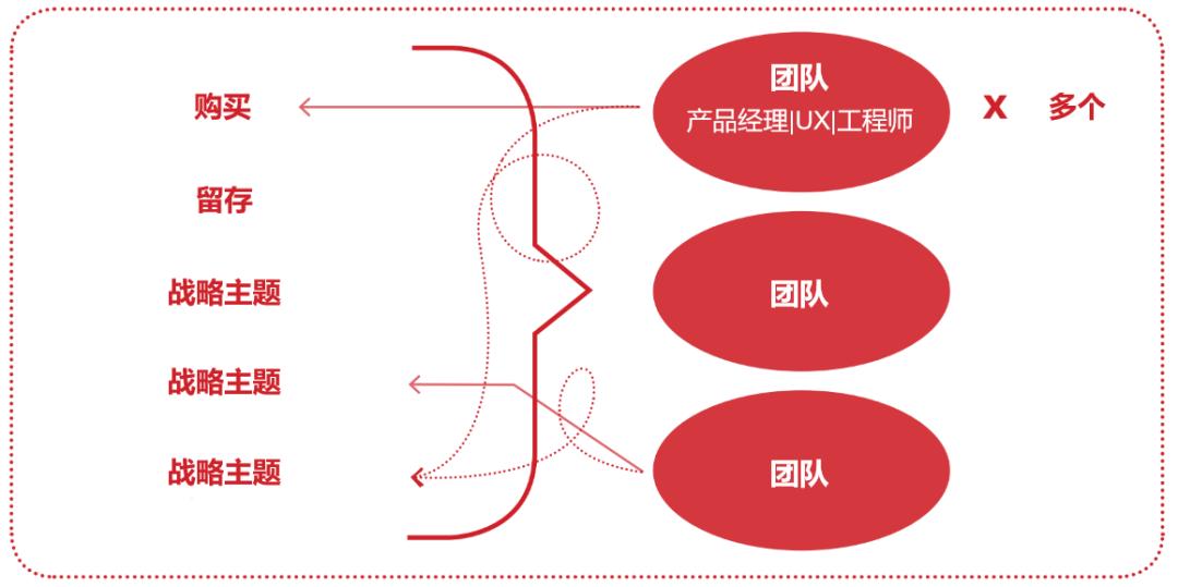 从混乱到凝聚力:构建和组织产品团队